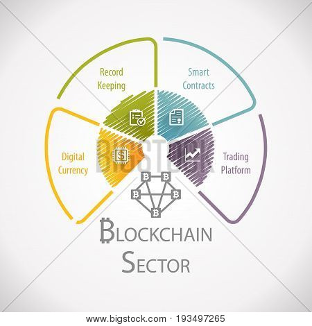 Blockchain Sector Fintech Financial Technology Wheel Infographic