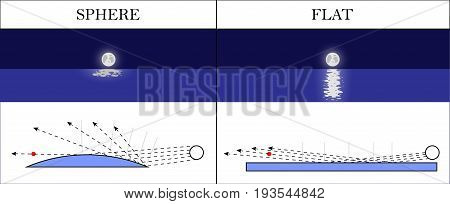 Flat Earth light reflection scientific proof. Vector illustration