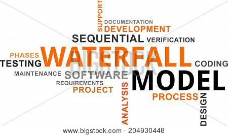 A word cloud of waterfall model related items poster