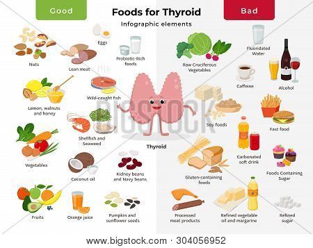 Thyroid Cartoon Character And Foods For Thyroid Health, Good And Bad Meals Icon Set In Flat Design I