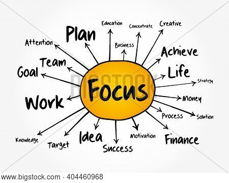 Focus Mind Map, Business Concept For Presentations And Reports