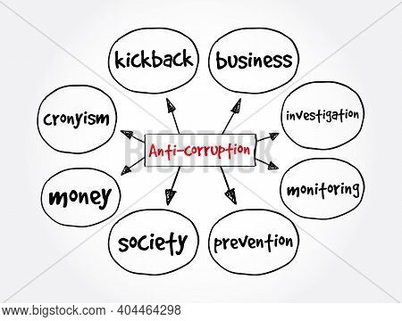 Anti-corruption Mind Map, Concept For Presentations And Reports