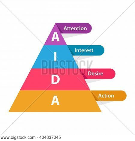 Aida Attention Interest Desire Action Pyramid Diagram Infographic With Color Flat Style