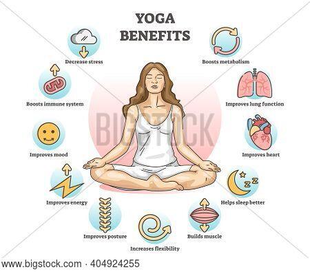 Yoga Benefits And Advantages For Health Improvement Outline Diagram Concept