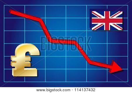 Pound - falling pound exchange rate.