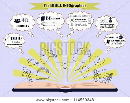 info graphic about composition and circulation of the Bible