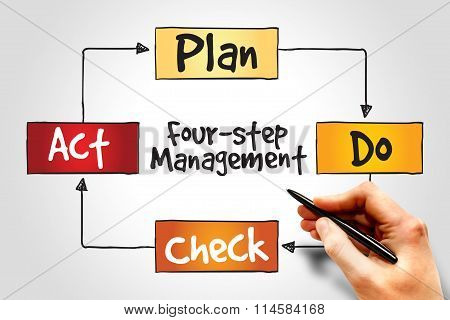 Four Step Management