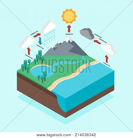 Hydrologic cycle infographic isometric flat design vector illustration