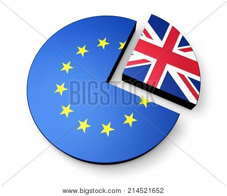 Brexit Britain separation from European Union concept with UK and EU flags on a pie chart 3d illustration.