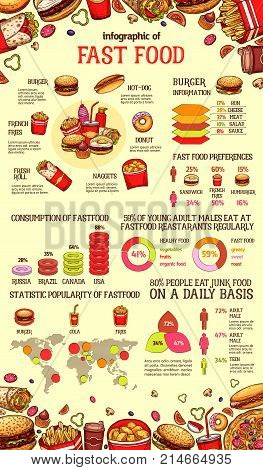 Fast food infographic of burger sandwich, drink and dessert. Chart and graph of fastfood lunch dish preferences, statistic diagram and map with hamburger, hot dog, fries, pizza, donut, nuggets sketch