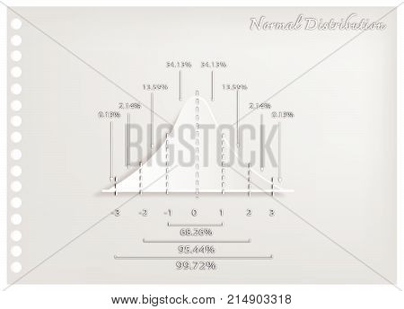 Business and Marketing Concepts, Illustration Paper Art Craft of Gaussian Bell Diagram or Normal Distribution Curve Used in The Natural Sciences, Social Sciences and Business.