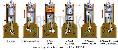 An internal combustion engine (ICE) is a heat engine where the combustion of a fuel occurs with an oxidizer (usually air) in a combustion chamber that is an integral part of the working fluid flow circuit.