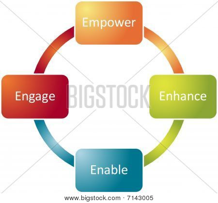 Employee Empowerment Business Diagram