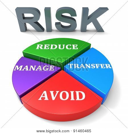 Reducing Risk Indicates Unsafe Hazard And Insecurity