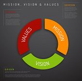 Vector Mission, vision and values diagram schema infographic (pie chart dark version) poster