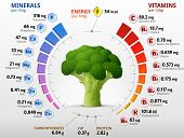 Vitamins and minerals of broccoli flower head. Infographics about nutrients in broccoli cabbage. Qualitative vector illustration about broccoli vitamins vegetables health food nutrients diet etc. It has transparency blending modes masks blends gradients poster