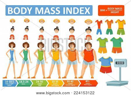 Woman body mass index BMI vector infographics constructor or female body, clothes or face and hairstyles. Woman obesity weight formula and body build type scale for BMI flat design template