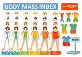 Woman body mass index BMI vector infographics constructor or female body, clothes or face and hairstyles. Woman obesity weight formula and body build type scale for BMI flat design template poster