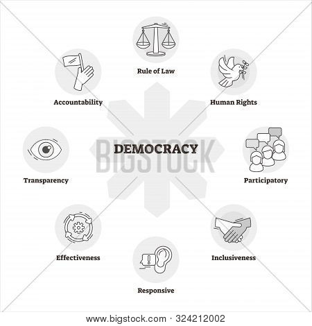 Democracy Vector Illustration. Bw Outlined System Of Government Description. Symbolic Scheme With St