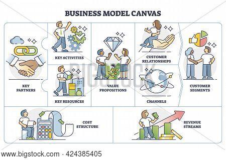 Business Model Canvas Plan As Strategic Management Template Outline Diagram. Labeled Educational Vis