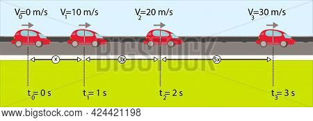 Physics. The Speed Of The Race Car At Certain Times. Uniform Rectilinear Motion. Constant Velocity M