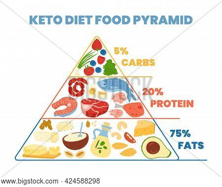 Keto Diet Food Pyramid Of Eating Concept, Flat Vector Illustration Isolated.