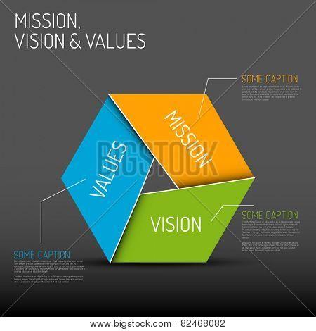 Vector Mission, vision and values diagram schema infographic, dark version