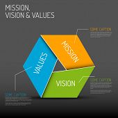 Vector Mission, vision and values diagram schema infographic, dark version poster