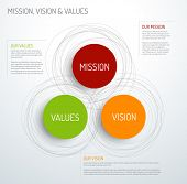 Vector Mission, vision and values diagram schema infographic poster