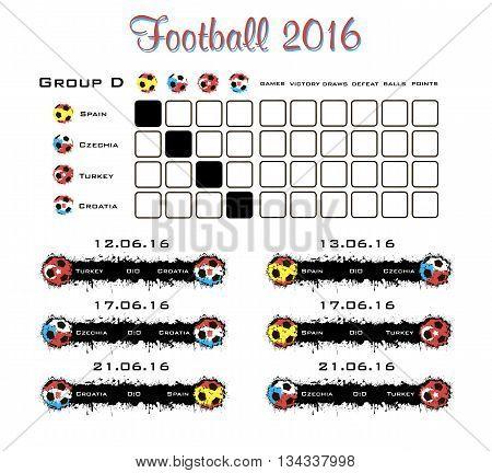Summary Table Of Group D