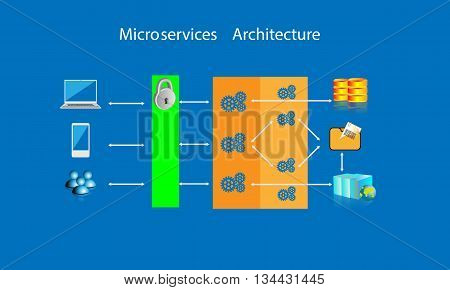 Concept of microservices architecture , vector illustration