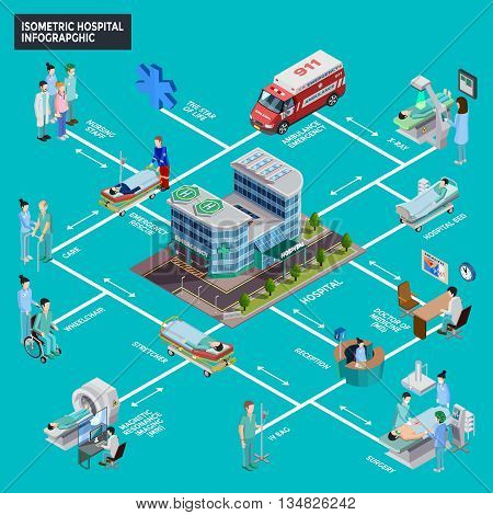 Hospital isometric infographics layout with nursing staff surgery operation mri and roentgen equipment decorative icons flat vector illustration