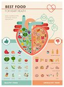 Human heart with healthy fresh vegetables on one side and junk unhealthy food on the other side healthy food for heart infographic poster
