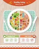 Healthy and unhealthy junk food comparison on a dish and nutrition tips healthy eating a diet concept poster