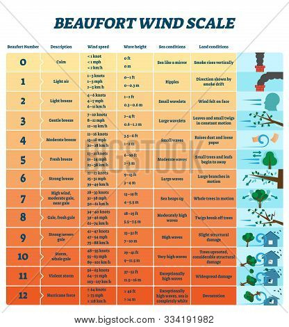 Beaufort Wind Scale Vector Illustration. Labeled Air Energy Strength Scheme. Educational Meteorology