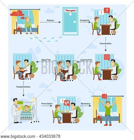 Patient Treatment Process Concept With Consulting Blood Test Diagnosis Stages Vector Illustration