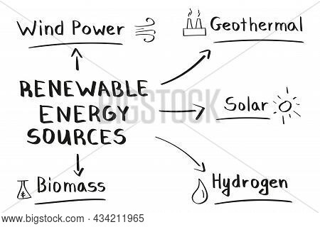 Concept Of Renewable Energy Sources Mind Map In Handwritten Style