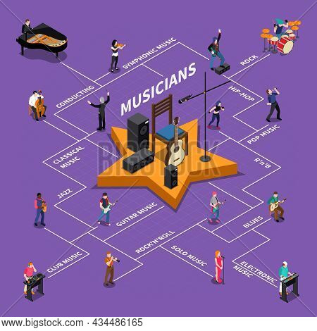 Isometric Flowchart With Conductor And Musicians Playing Different Musical Instruments Vector Illust
