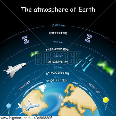 Atmosphere Of Earth. Layers Of The Atmosphere. Vector Diagram. Poster For School Education.