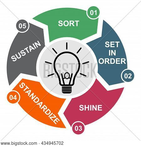 5s Process For Company. Sort, Shine, Sustain, Standardize, Set In Order , 5 Method , Vector Concept