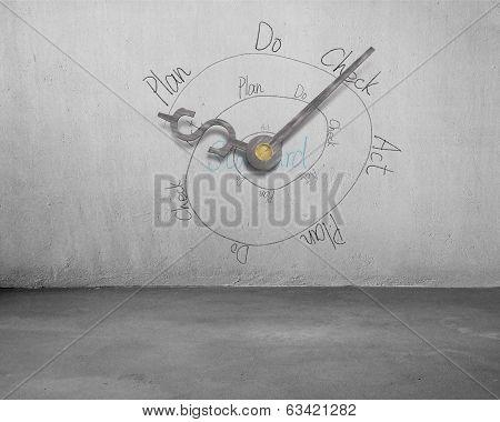 Pdca Infinite Loop With Money Symbol Clock Hands