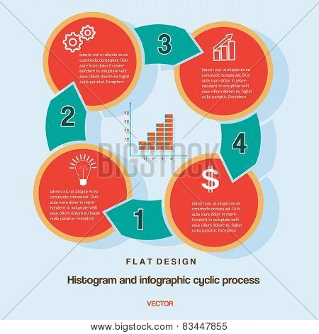 Histogram Infographic Cyclic Business Process  On Four Positions