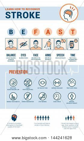 Stroke emergency awareness recognition signs preventions and informations medical procedure infographic