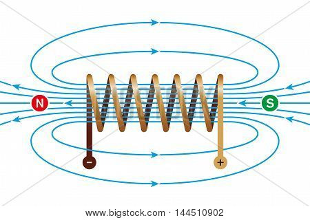 Magnetic field of a current-carrying coil. Electromagnetic coil, conductor, made of a copper wire spiral. In the helix the field lines are parallel and directed from north to south pole. Illustration. poster