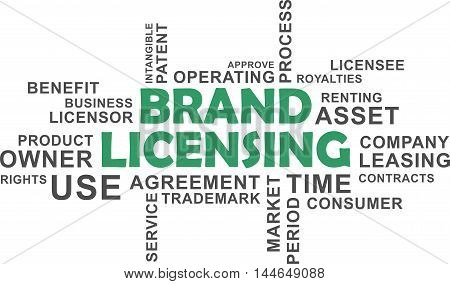 A word cloud of brand licensing related items
