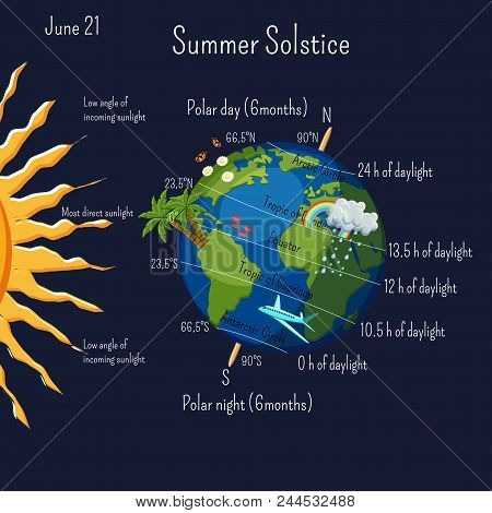 Summer Solstice June 21 Infographic With Climate Zones And Day Duration, And Some Cartoon Summer Sym