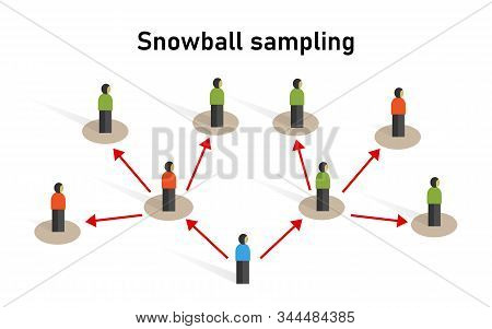 Snowball Sampling Sample Taken From A Group Of People Sampling Statistic Method Research Participant