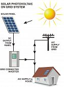 Solar photo-voltaic on-grid system. It contains solar PV panel and solar inverter as main parts and connected with grid supply. poster