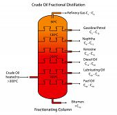 Labeled diagram of crude oil fractional distillation showing the range of different hydrocarbons their carbon chain lengths and boiling range. poster