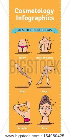 Vector Illustrated set with aesthetic problems for laser hair removal. Infographics with body zone icons.